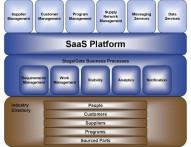 SaaS-platform-diagram